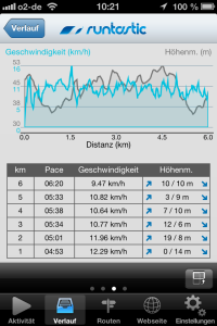Runtastic Lauf-App: Traingsergebnis.