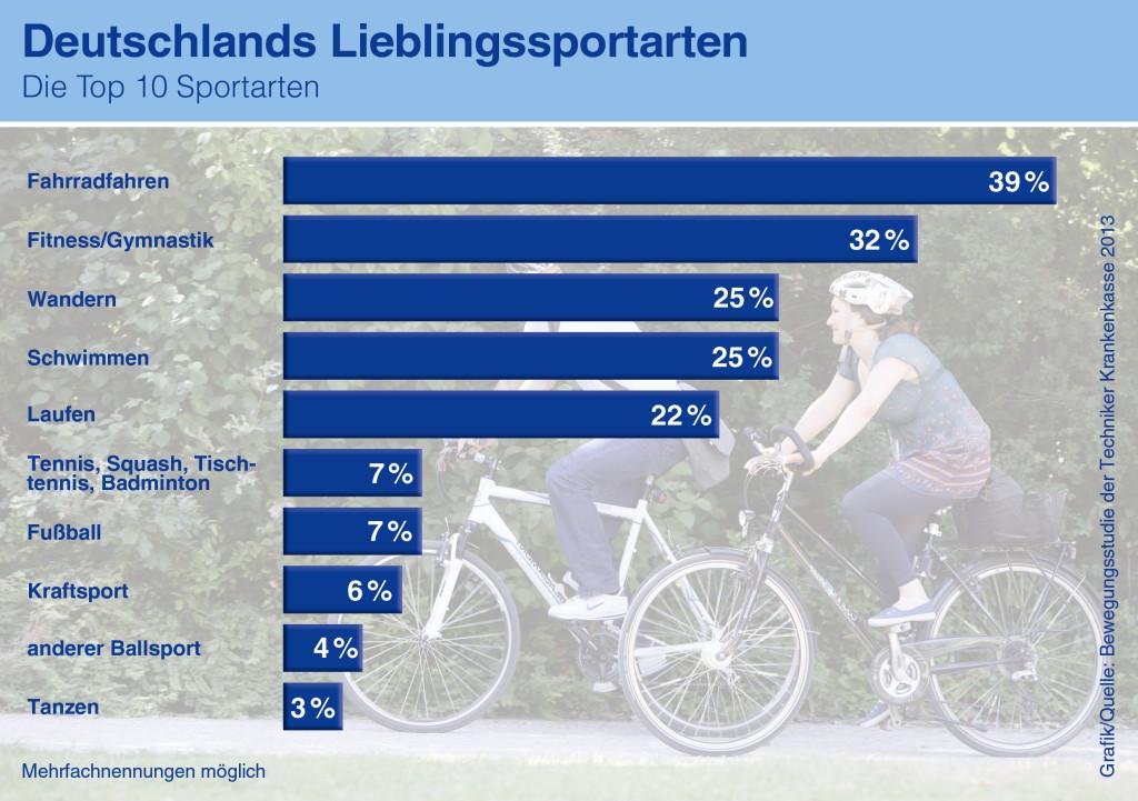 TK-Infografik-Lieblingssportarten der Deutschen
