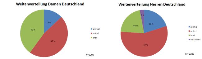 weitenverteilung laufschuhe damen und herren deutschland