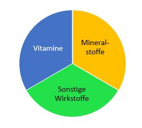 Nahrungsergänzungsmittel Kategorien