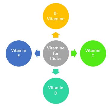 Nahrungsergänzungsmittel: Vitamine für Läufer