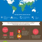 Trendprodukt Moringa: Nahrungsergänzung für Sport und Alltag