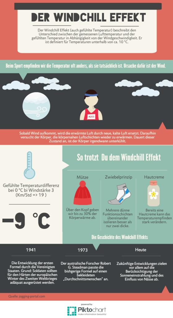Windchill Effekt Infografik: Joggen bei kalten Temperaturen
