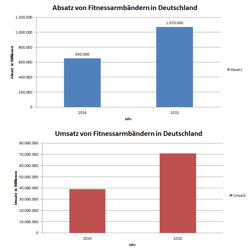 Absatz und Umsatz von Fitnessarmbändern in Deutschland