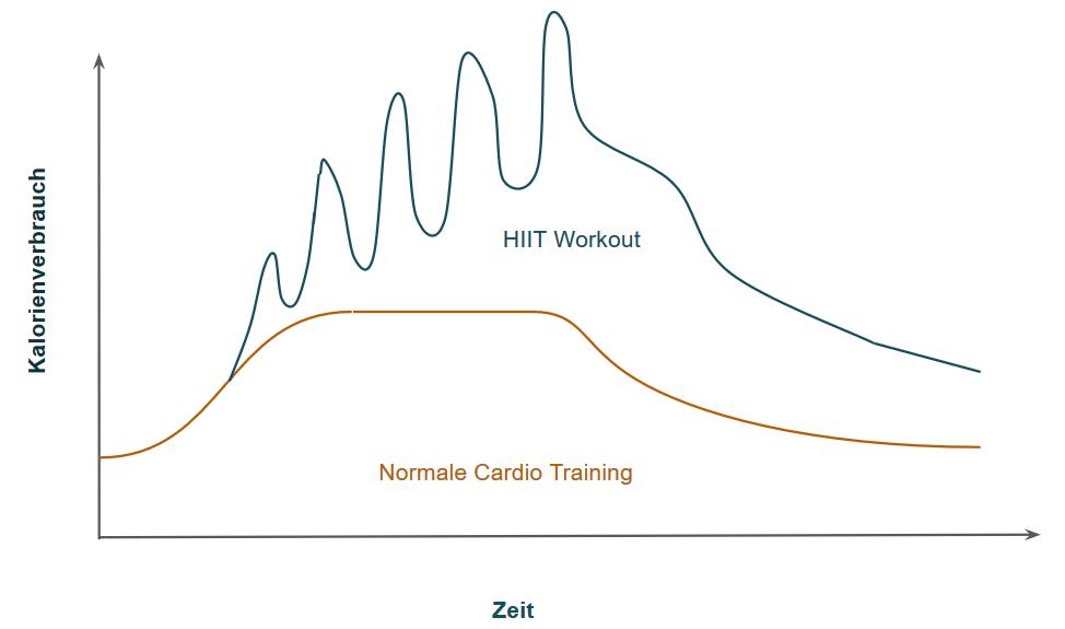 nachbrenneffekt-kalorienverbrauch-hiit-training-normales-training-vergleich-grafik