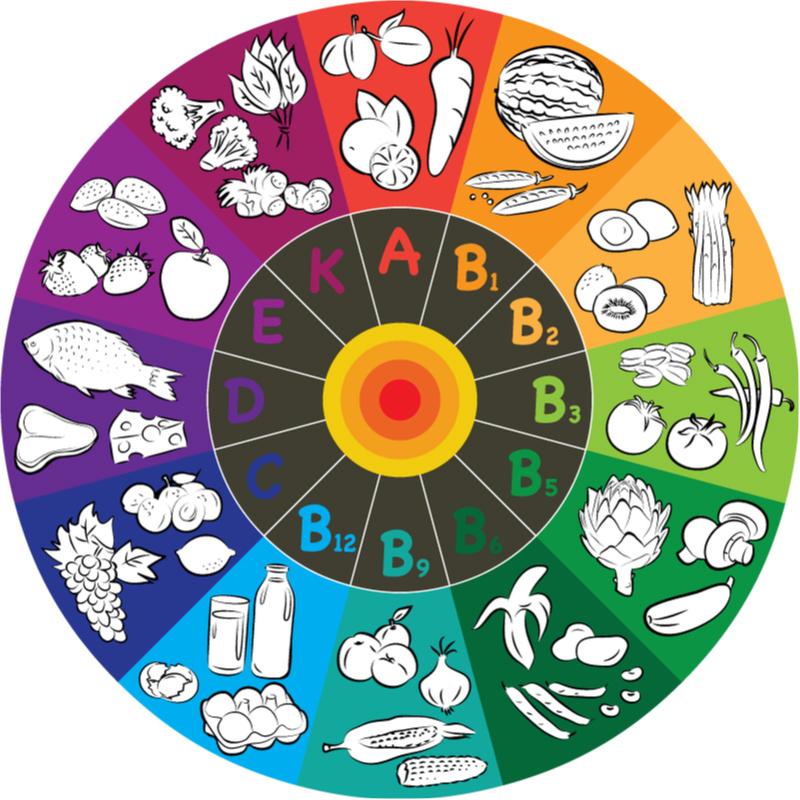 Vitamine in Lebensmitteln (Grafik)