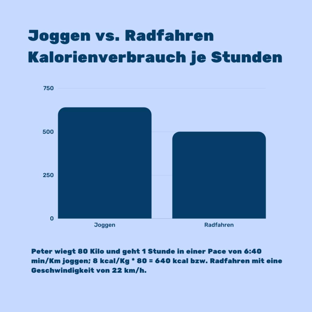 Joggen vs. Radfahren: Kalorienverbrauch je Stunde